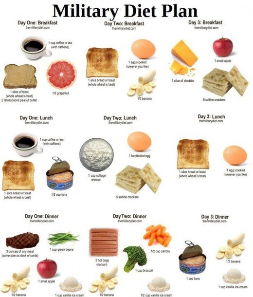 Military Diet Plan - 5